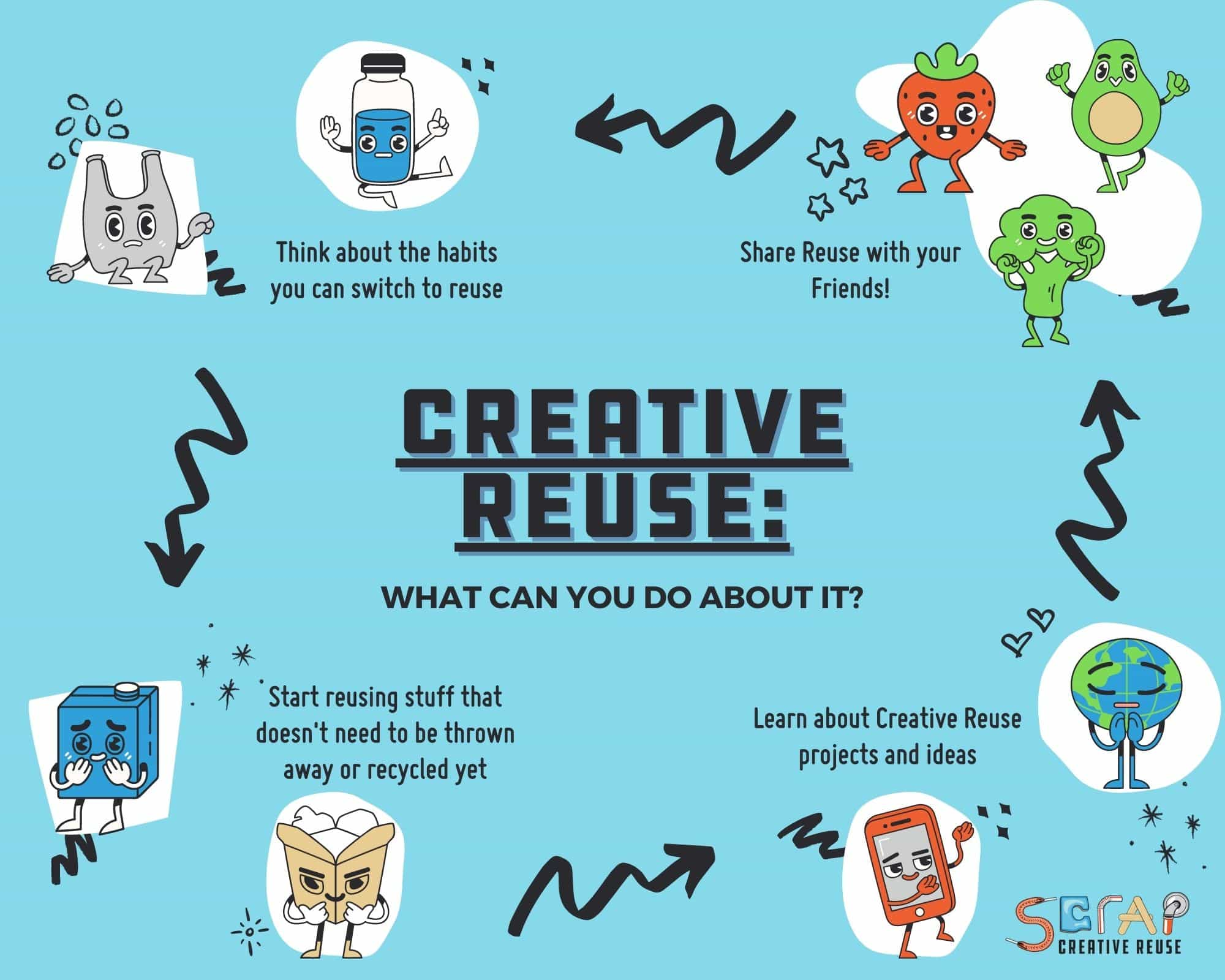 What Can You Do About Creative Reuse